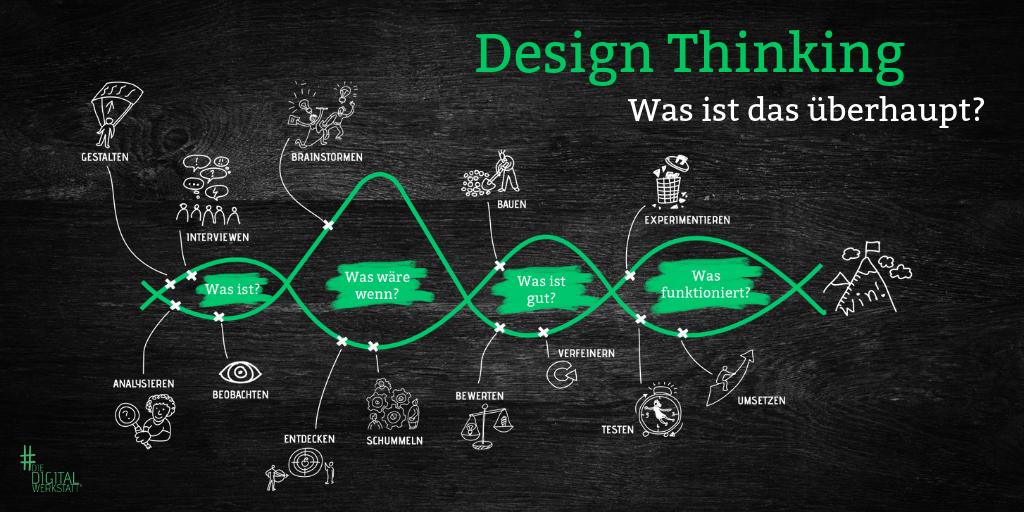 Was ist Design Thinking?